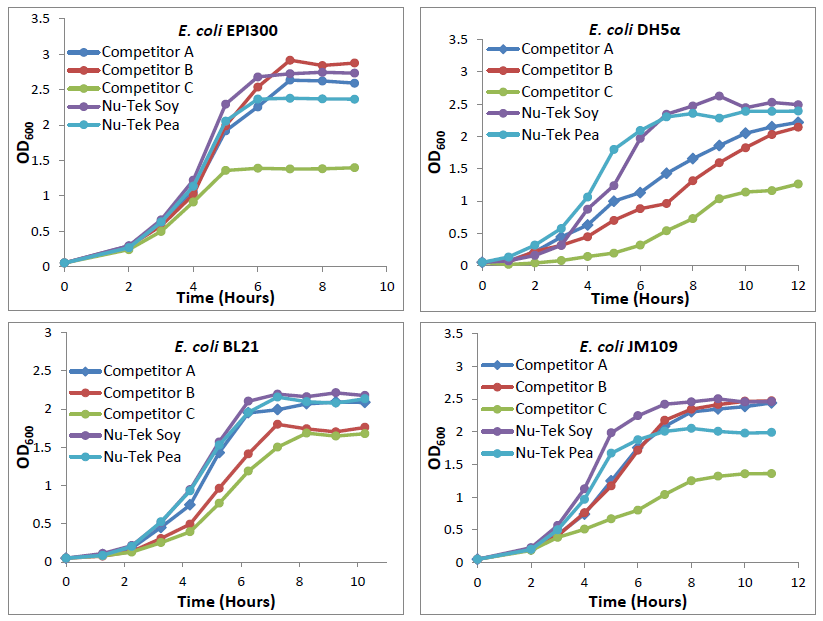 nu-tek-bioscience-study-comparing-various-soy-and-pea-peptones-and-yeast-extracts